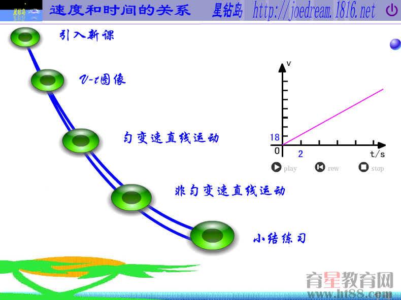 [物理2-4-1]   四 速度和时间的关系   一、教学目标   1、理解什么是速度-时间图象(v-t图象),知道如何用图象表示速度和时间的关系.   2、知道匀速直线运动和匀变速直线运动的v-t图象及其物理意义.   3、知道什么是匀变速直线运动和非匀变速直线运动.   二、重点难点   匀速直线运动和匀变速直线运动的v-t图象是本节的重点,对图象物理意义的理解是难点.